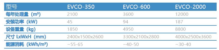 EVCO设备选型